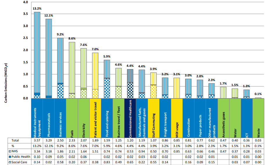 Graph showing percentage breakdown of carbon emissions per sector in NHS Health and Social Care